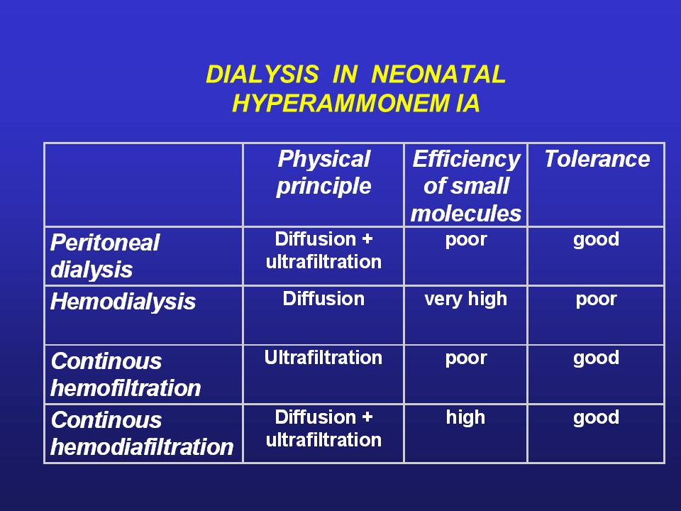 DIALYSIS IN NEONATAL HYPERAMMONEM IA