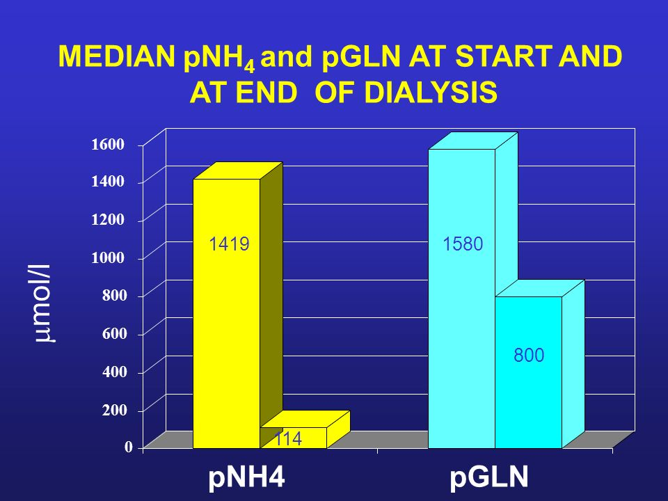 MEDIAN pNH4 and pGLN AT START AND