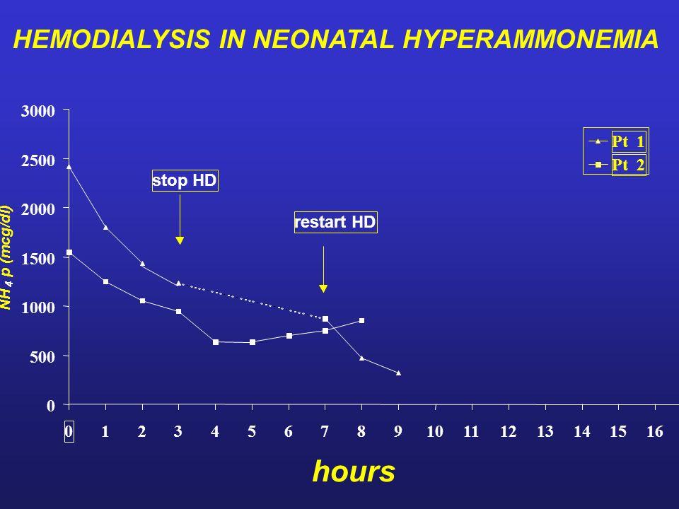 hours HEMODIALYSIS IN NEONATAL HYPERAMMONEMIA 3000 Pt 1 2500 Pt 2