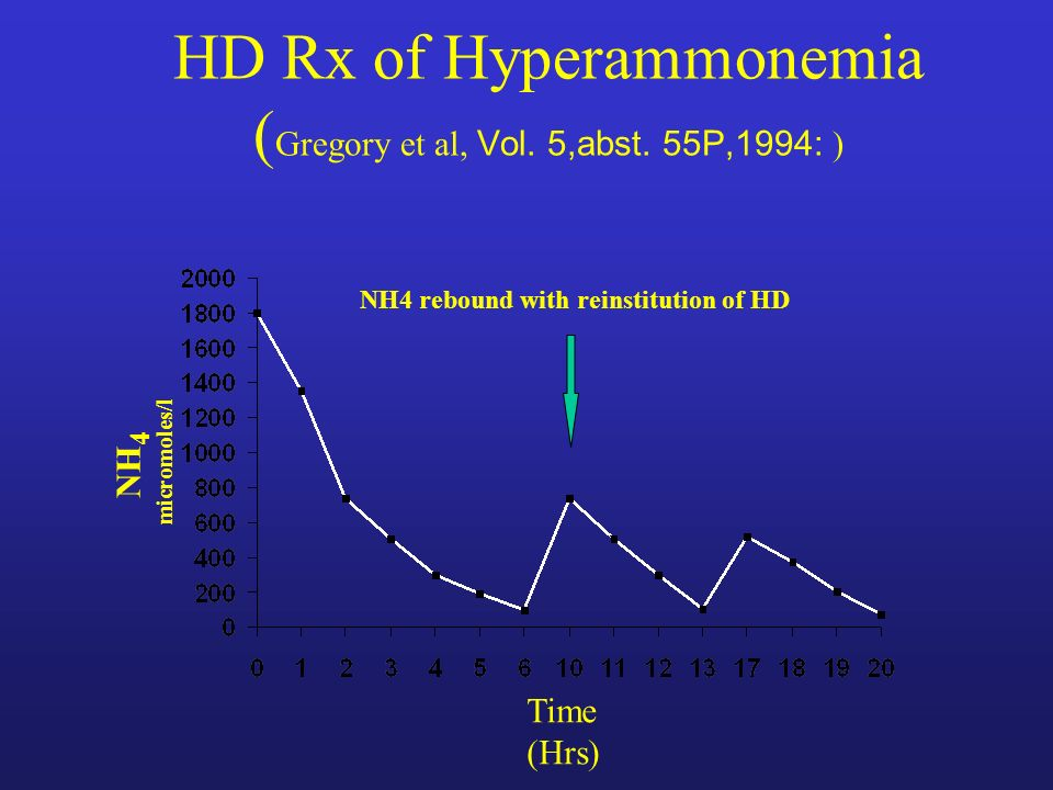 HD Rx of Hyperammonemia (Gregory et al, Vol. 5,abst. 55P,1994: )