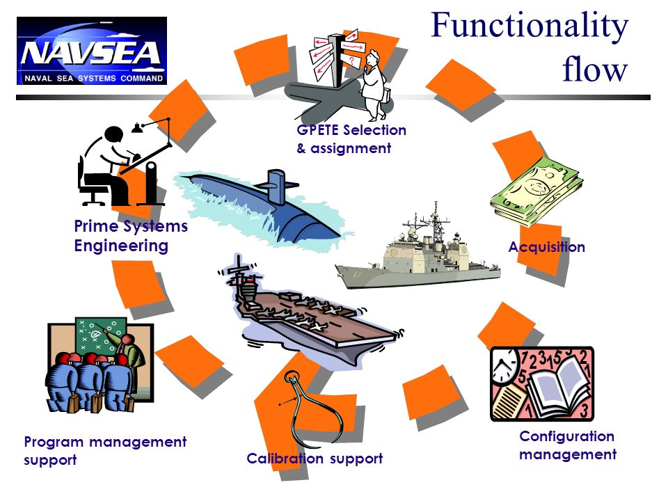 Functionality flow Prime Systems Engineering