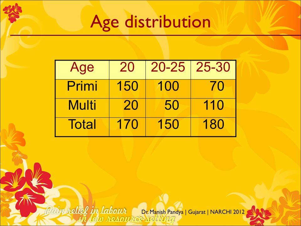 Age distribution Age 20 20-25 25-30 Primi 150 100 70 Multi 50 110