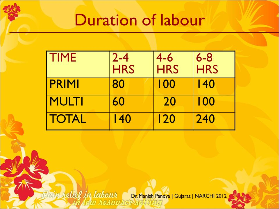 Duration of labour TIME 2-4 HRS 4-6 HRS 6-8 HRS PRIMI 80 100 140 MULTI