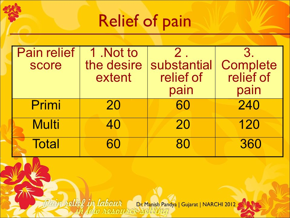 Relief of pain Pain relief score 1 .Not to the desire extent