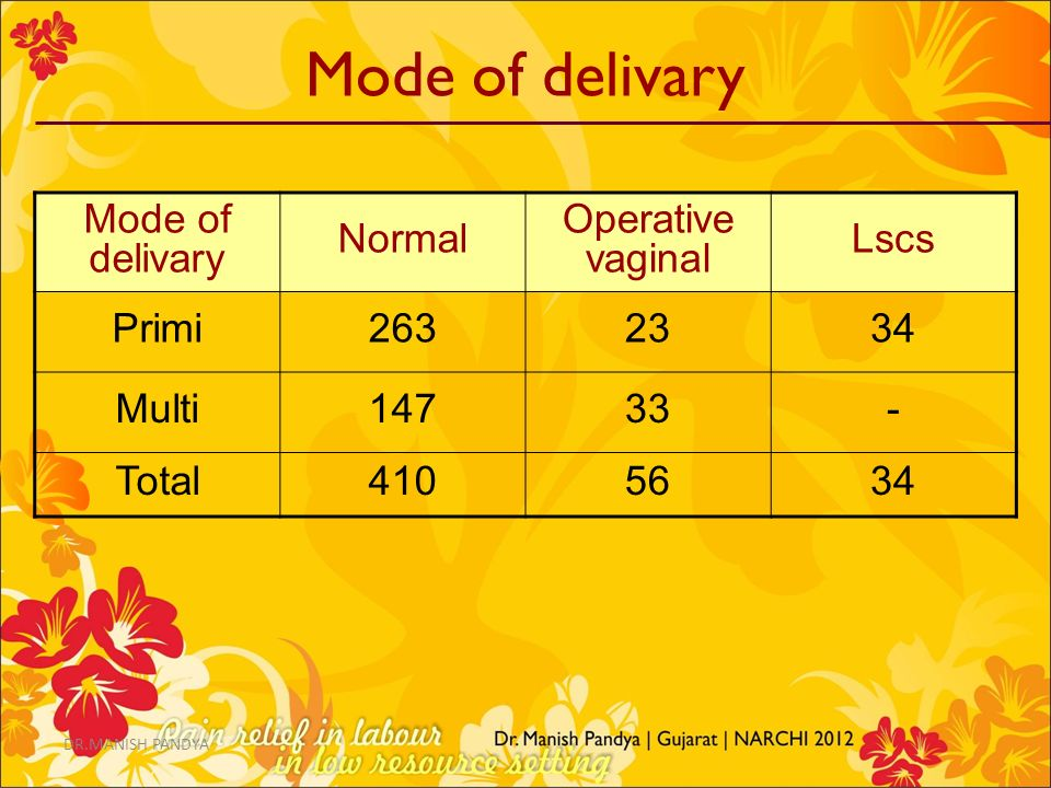 Mode of delivary Mode of delivary Normal Operative vaginal Lscs Primi