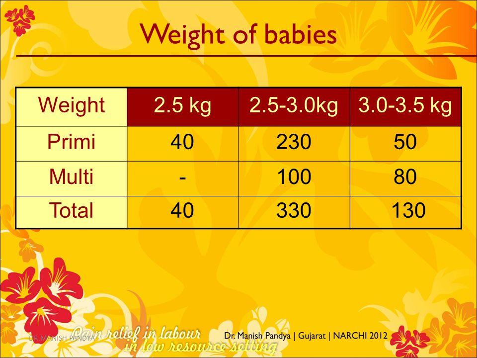 Weight of babies Weight 2.5 kg 2.5-3.0kg 3.0-3.5 kg Primi 40 230 50