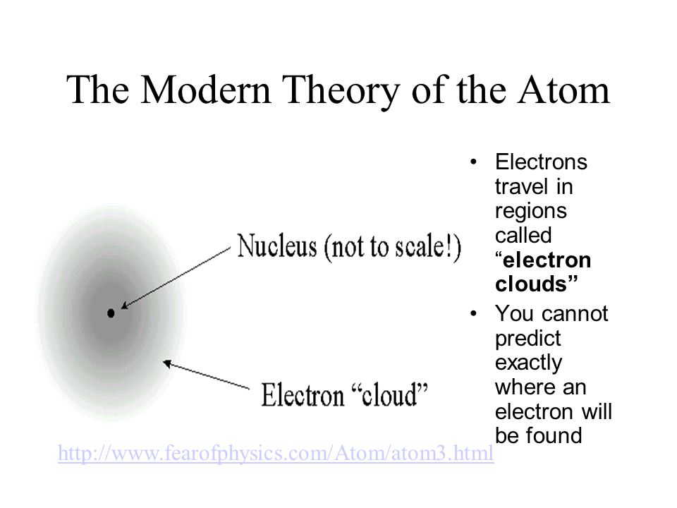 The Modern Theory of the Atom