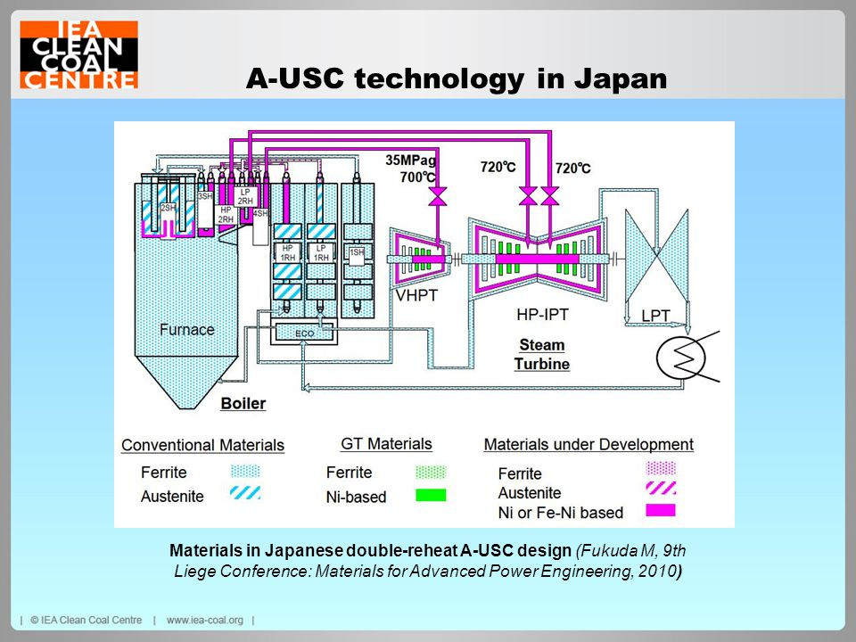 A-USC technology in Japan