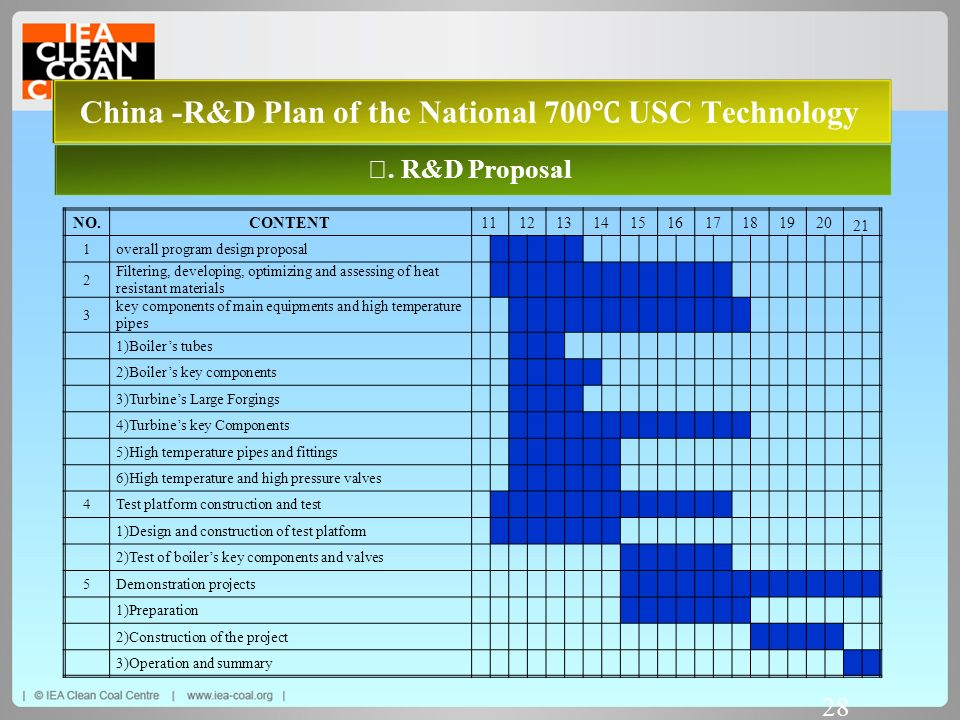 China -R&D Plan of the National 700℃ USC Technology