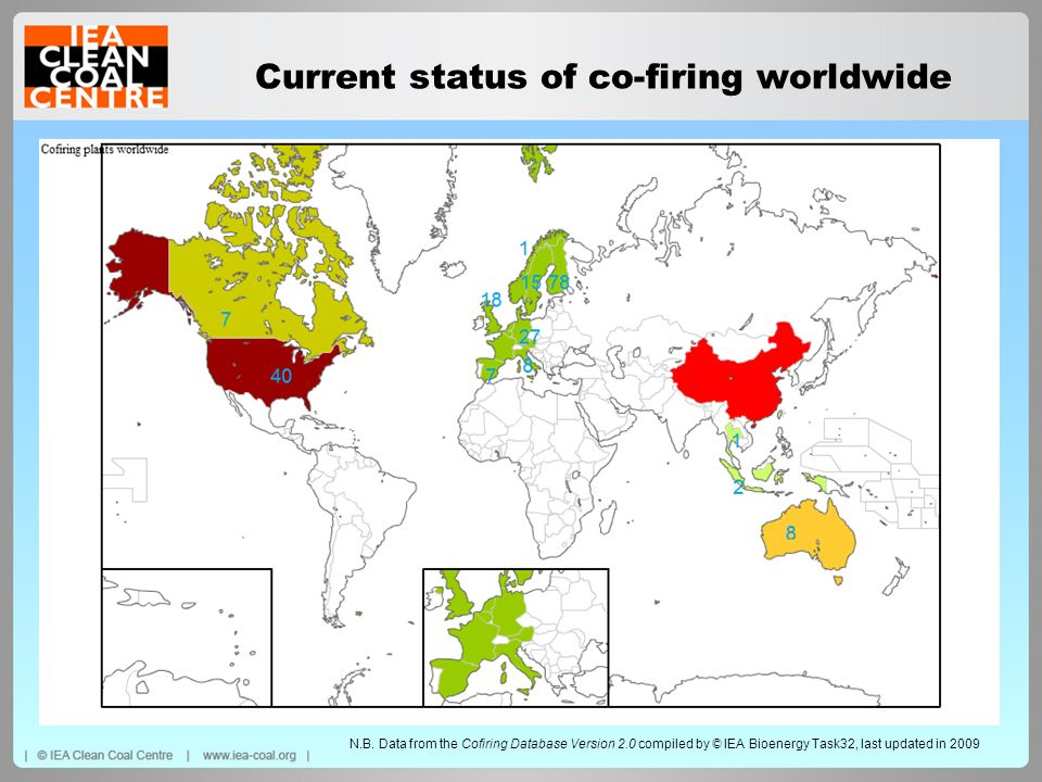 Current status of co-firing worldwide