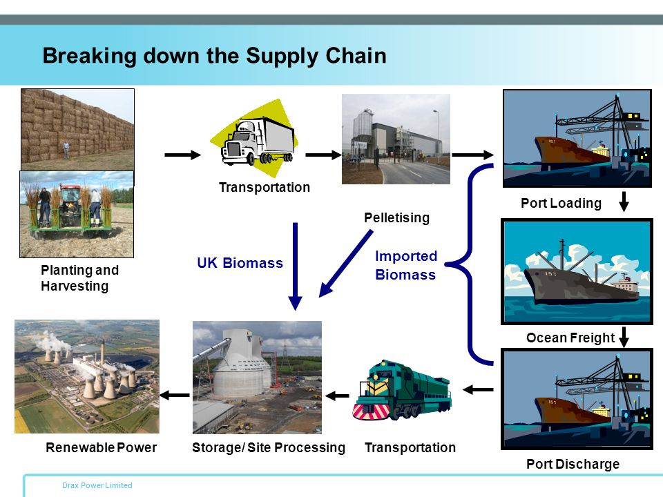 Breaking down the Supply Chain