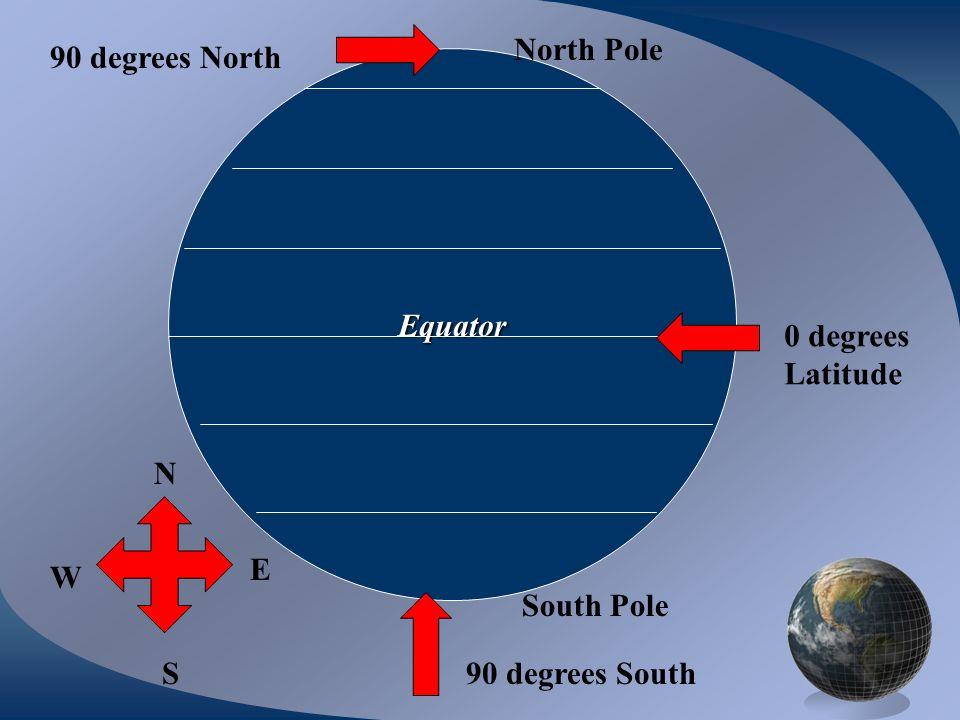 North Pole 90 degrees North Equator 0 degrees Latitude N E W South Pole S 90 degrees South