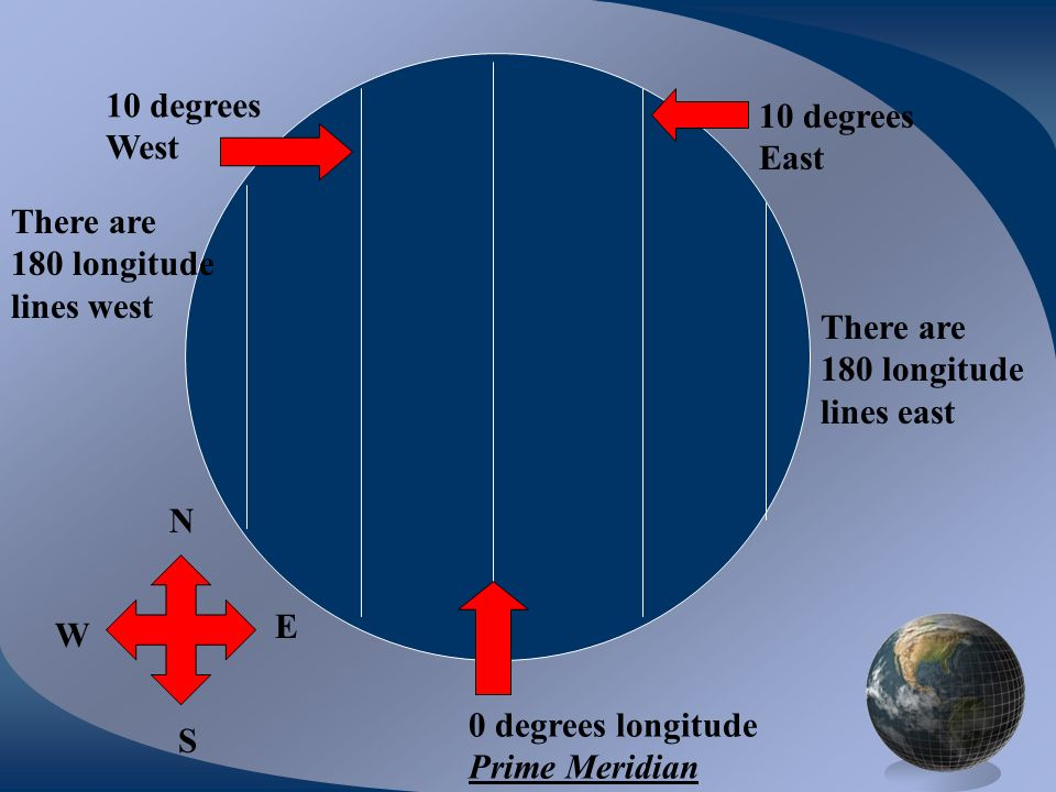 10 degreesWest. 10 degrees. East. There are. 180 longitude. lines west. There are. 180 longitude. lines east.