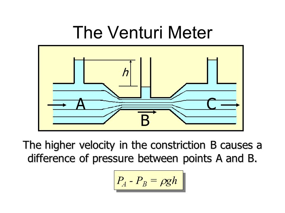 The Venturi Meter h. A. B. C. The higher velocity in the constriction B causes a difference of pressure between points A and B.