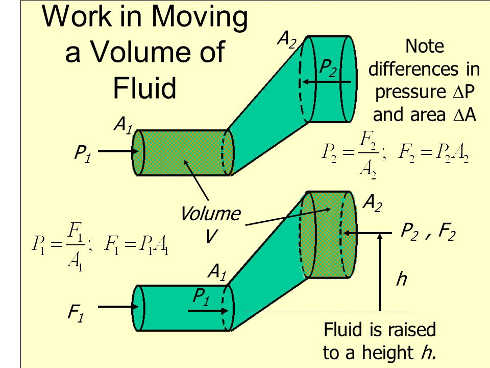 Work in Moving a Volume of Fluid