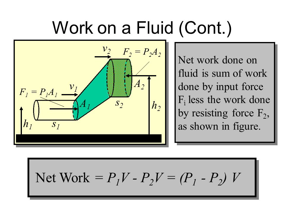 Net Work = P1V - P2V = (P1 - P2) V