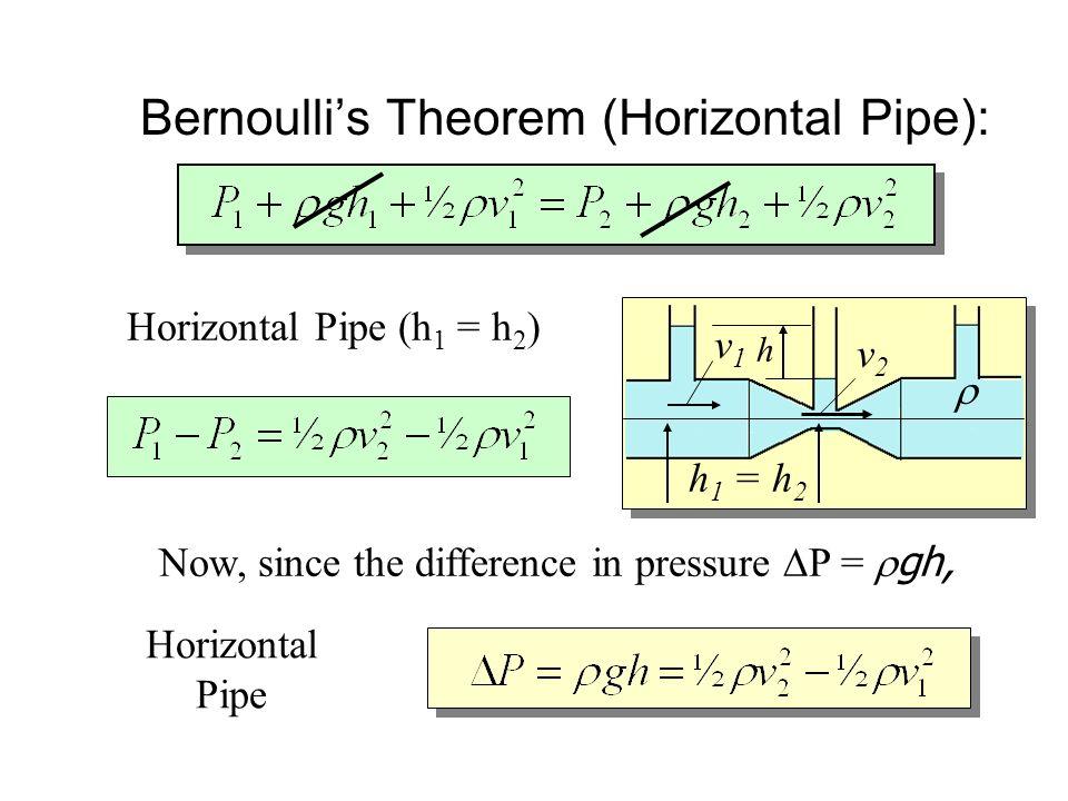 Bernoulli's Theorem (Horizontal Pipe):