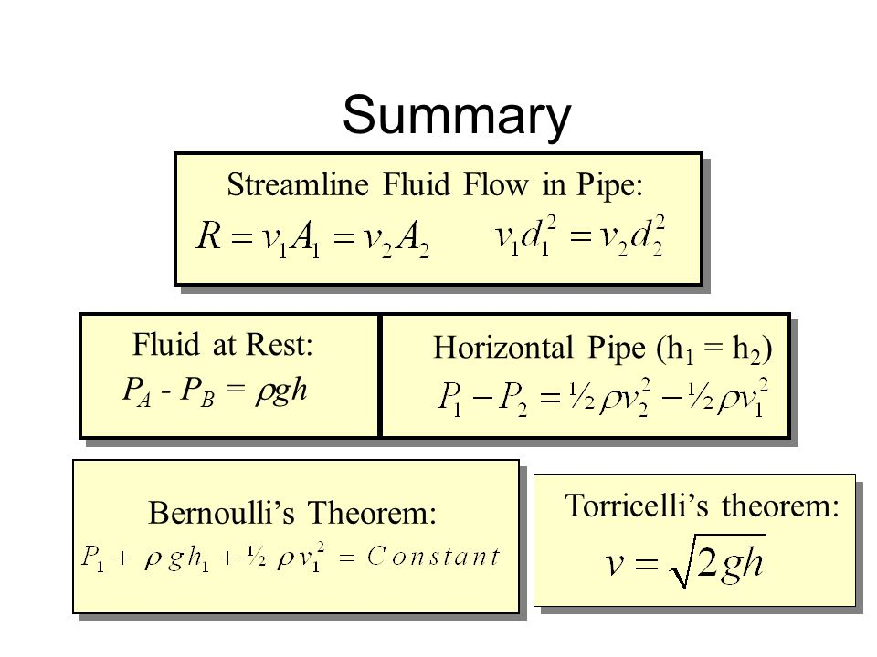 Summary Streamline Fluid Flow in Pipe: Fluid at Rest: