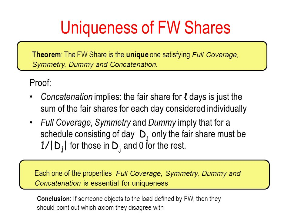 Uniqueness of FW Shares