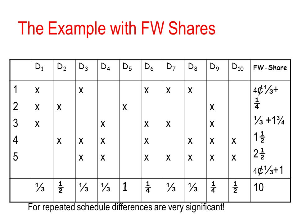 The Example with FW Shares
