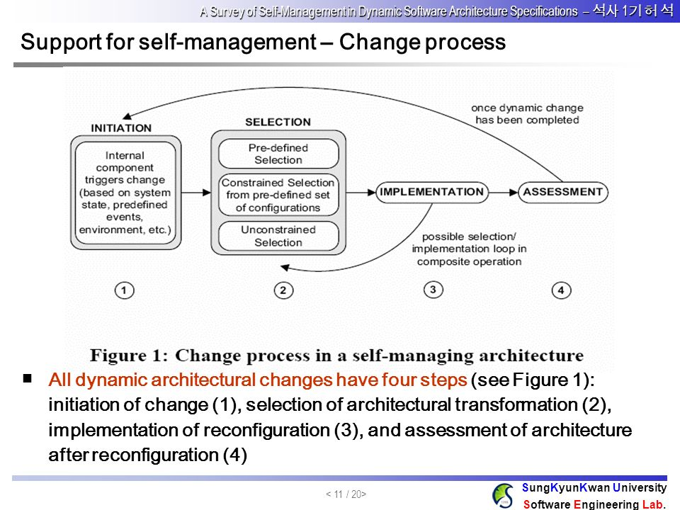 Support for self-management – Change process