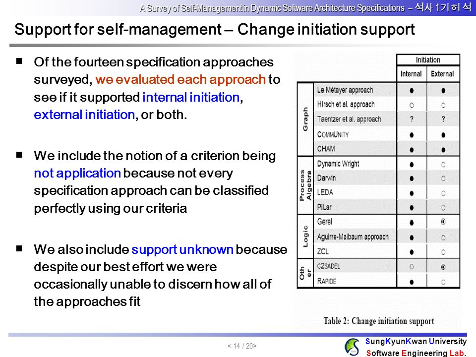Support for self-management – Change initiation support