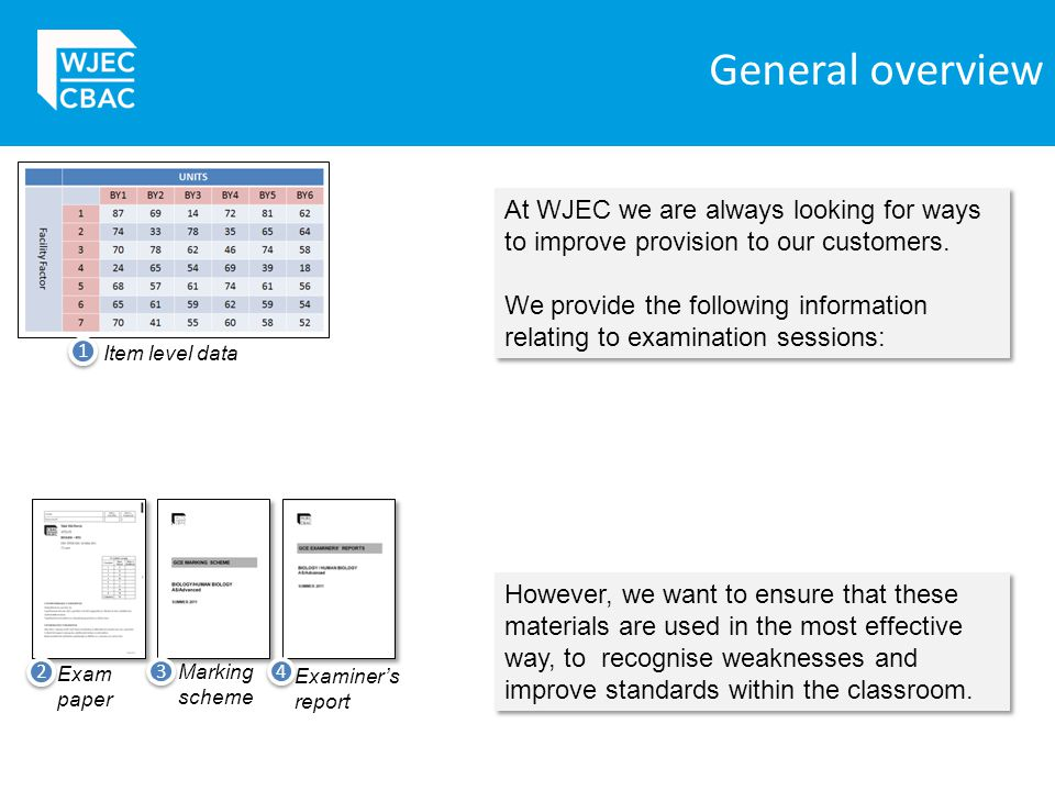 General overview Item level data. 1. At WJEC we are always looking for ways to improve provision to our customers.
