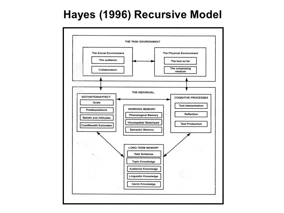 Hayes (1996) Recursive Model