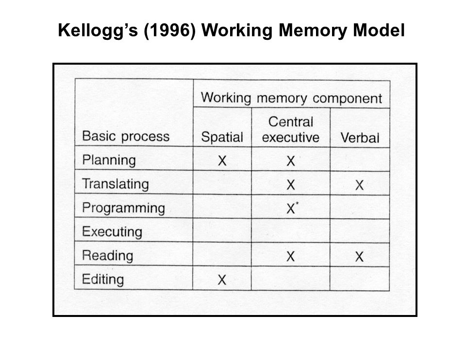 Kellogg's (1996) Working Memory Model