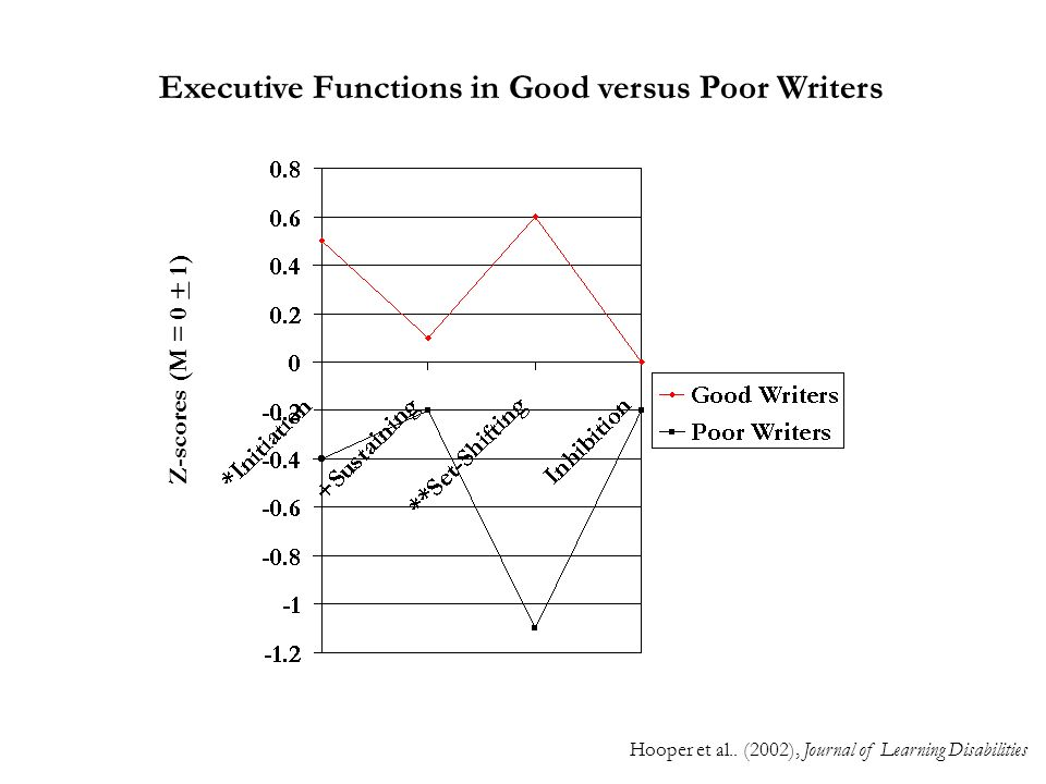 Executive Functions in Good versus Poor Writers