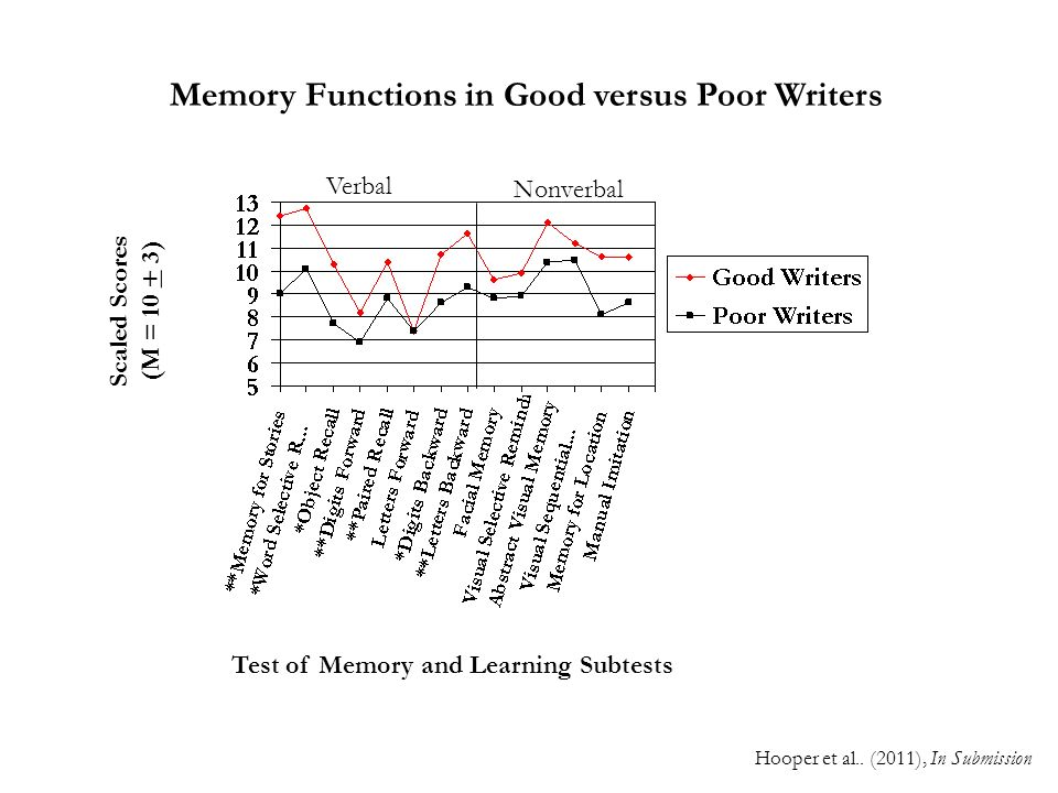 Memory Functions in Good versus Poor Writers
