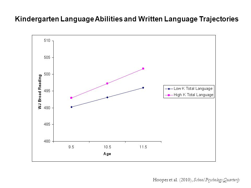 Kindergarten Language Abilities and Written Language Trajectories