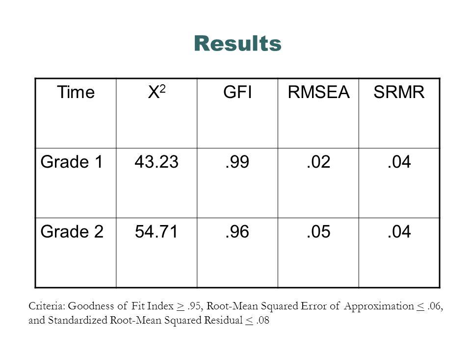Results Time Χ2 GFI RMSEA SRMR Grade 1 43.23 .99 .02 .04 Grade 2 54.71