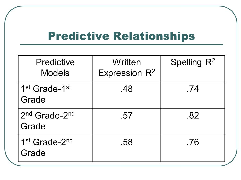 Predictive Relationships