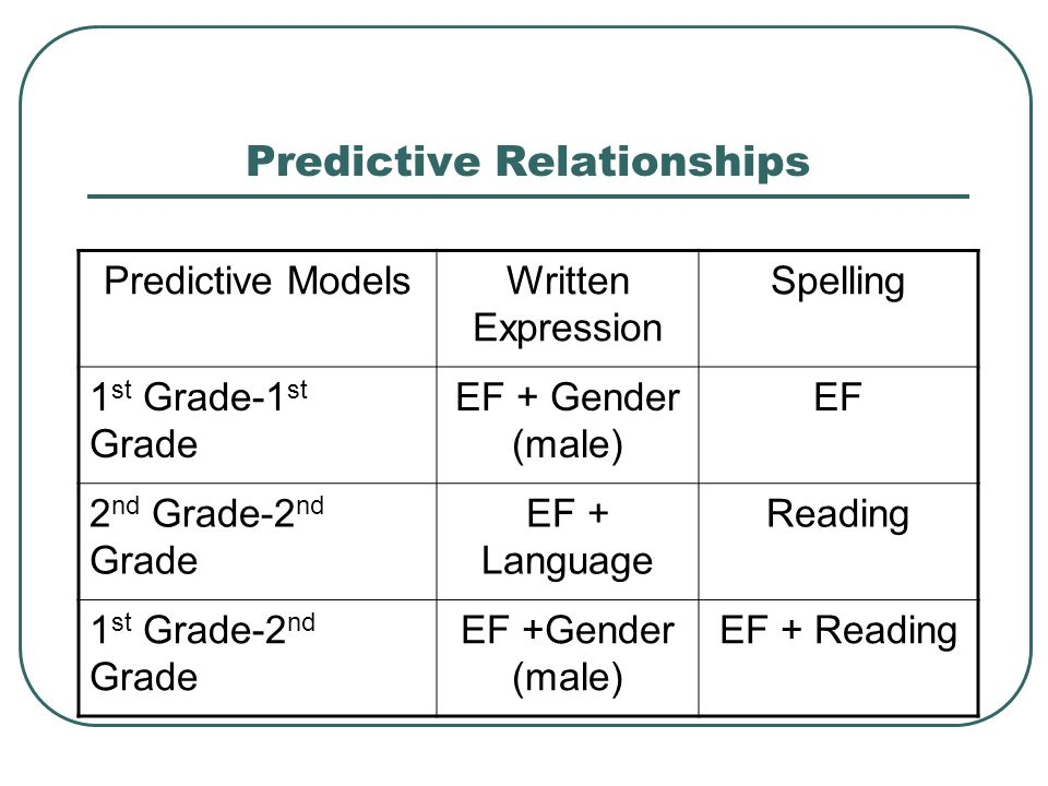 Predictive Relationships