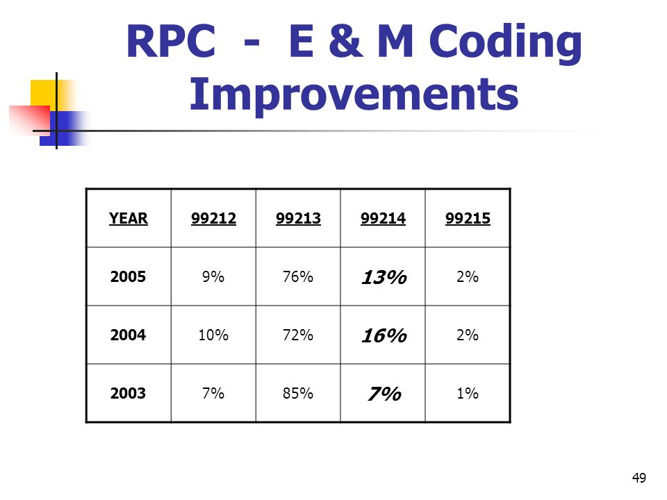 RPC - E & M Coding Improvements