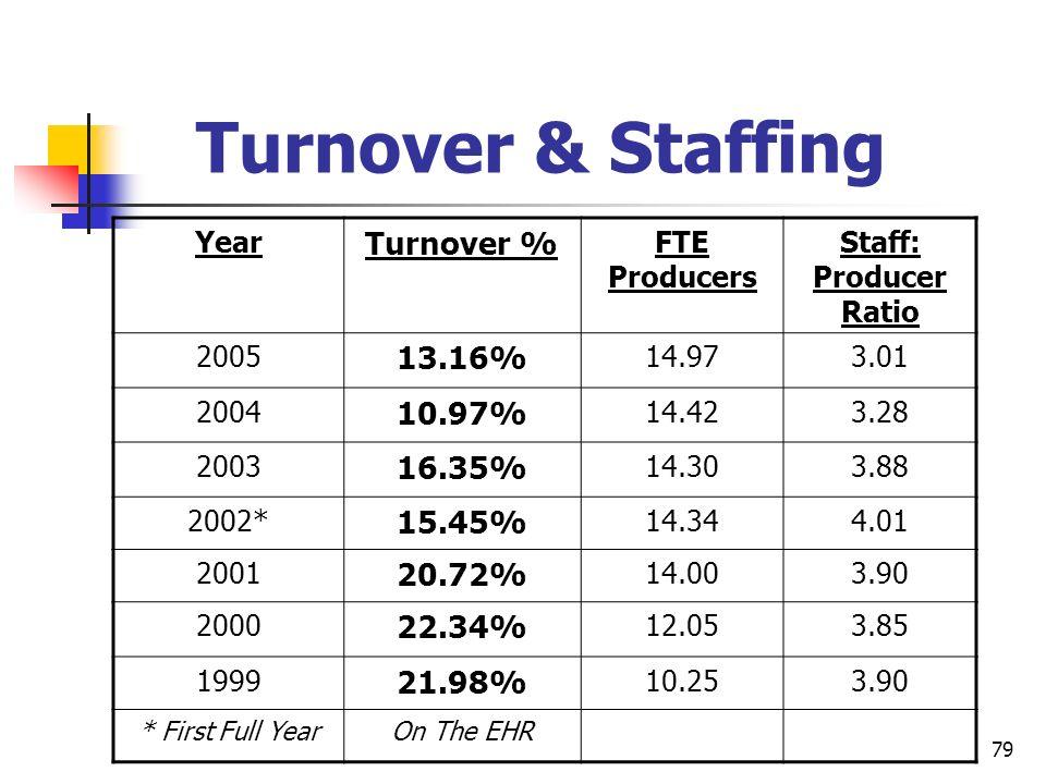 Turnover & Staffing Turnover % 13.16% 10.97% 16.35% 15.45% 20.72%