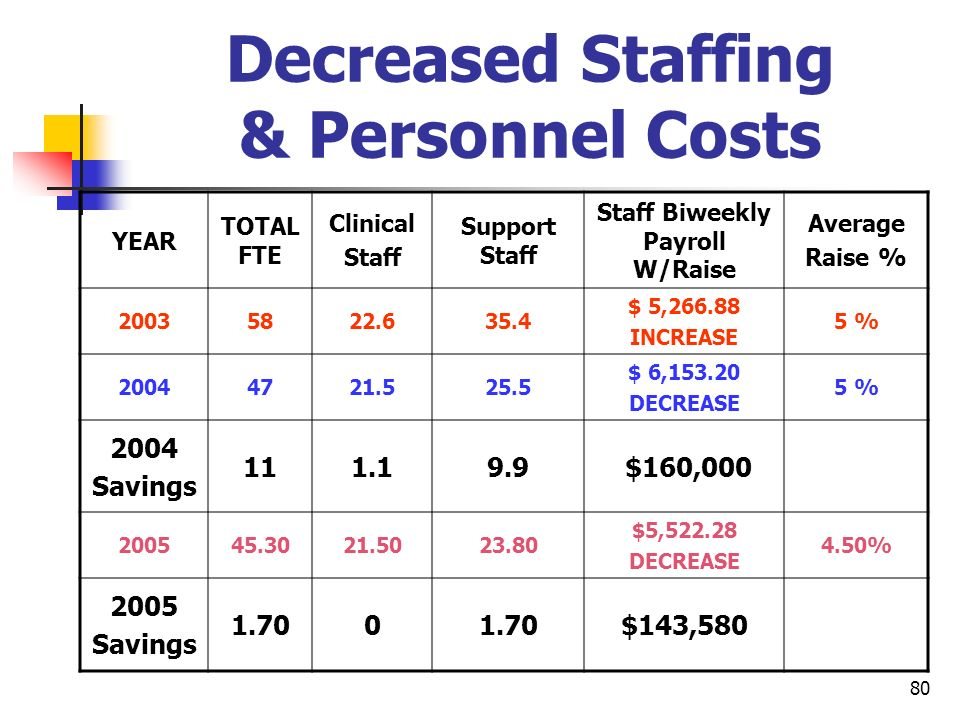 Decreased Staffing & Personnel Costs
