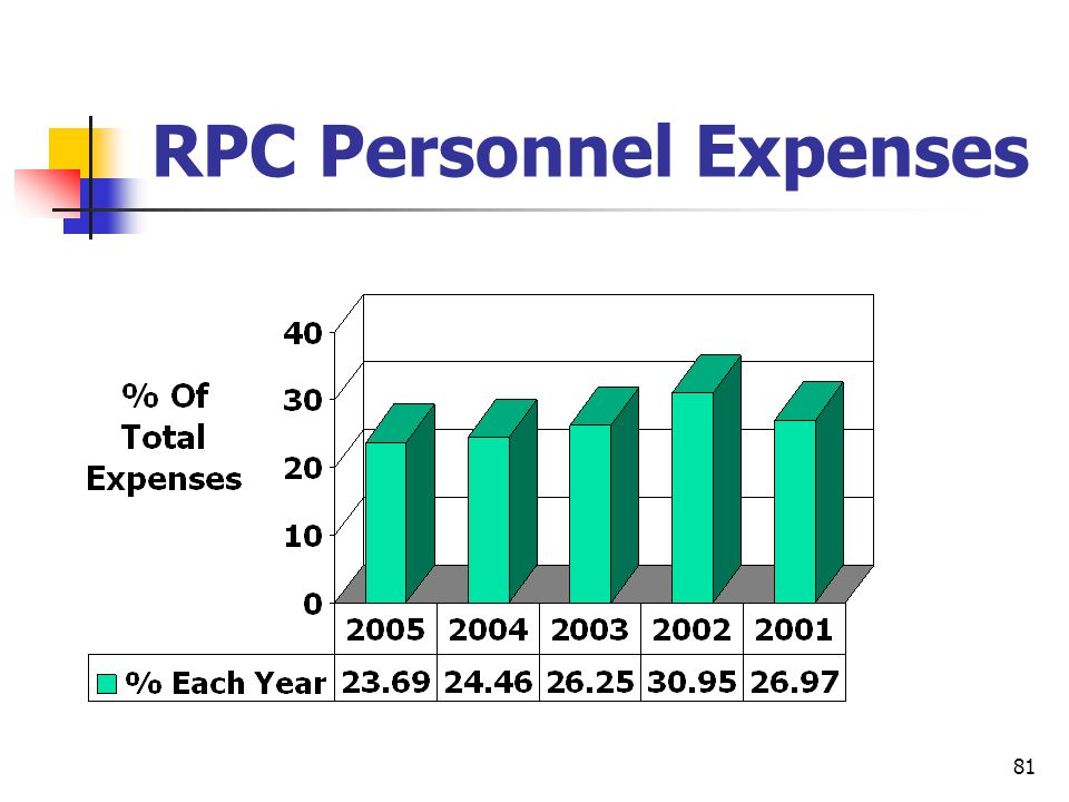 RPC Personnel Expenses
