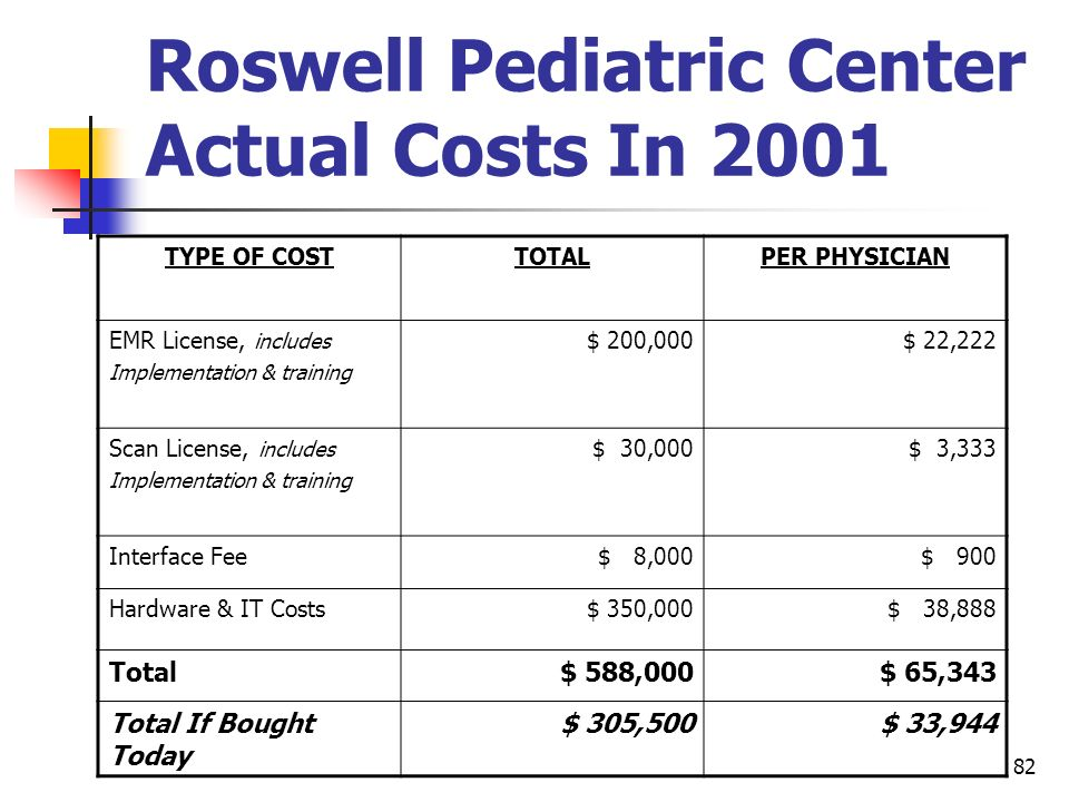 Roswell Pediatric Center Actual Costs In 2001