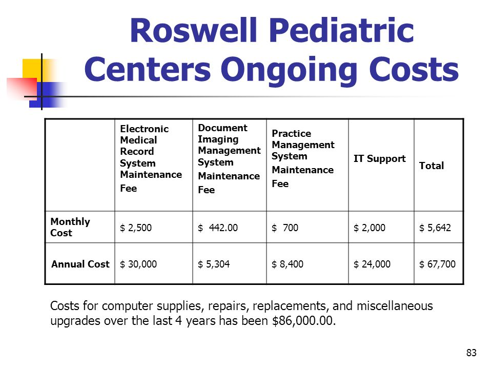 Roswell Pediatric Centers Ongoing Costs