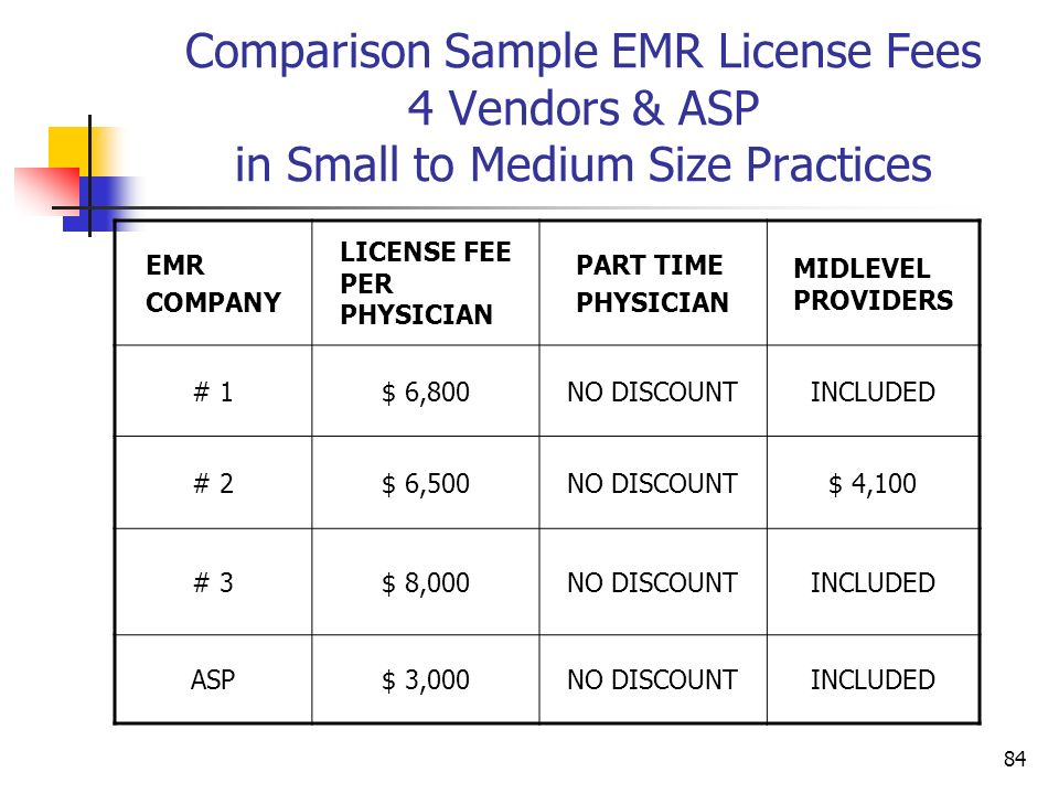 Comparison Sample EMR License Fees 4 Vendors & ASP in Small to Medium Size Practices