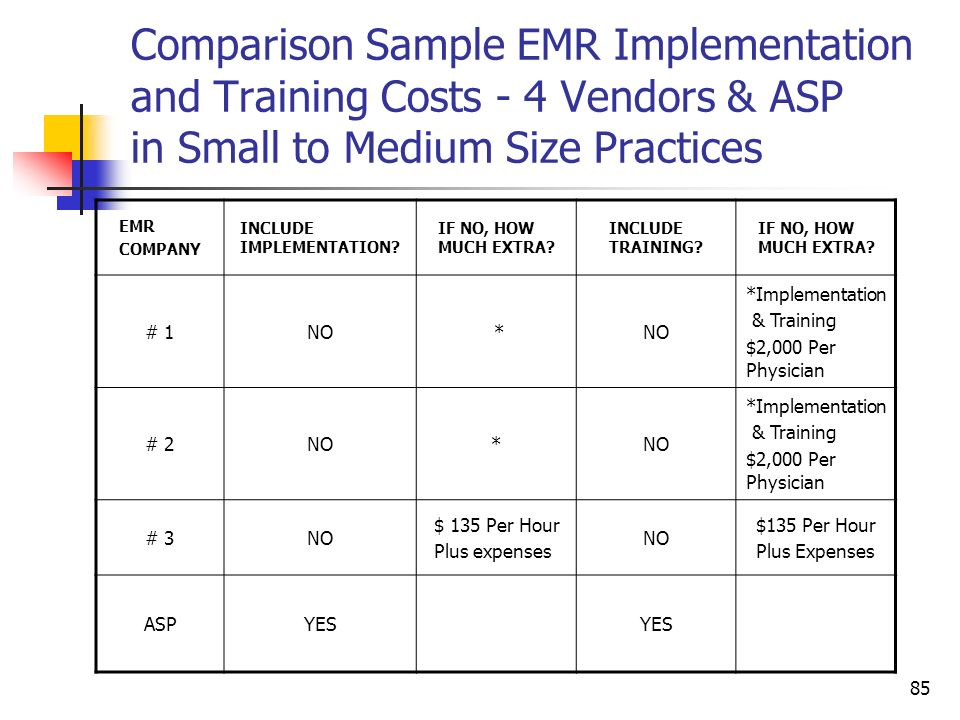 Comparison Sample EMR Implementation and Training Costs - 4 Vendors & ASP in Small to Medium Size Practices
