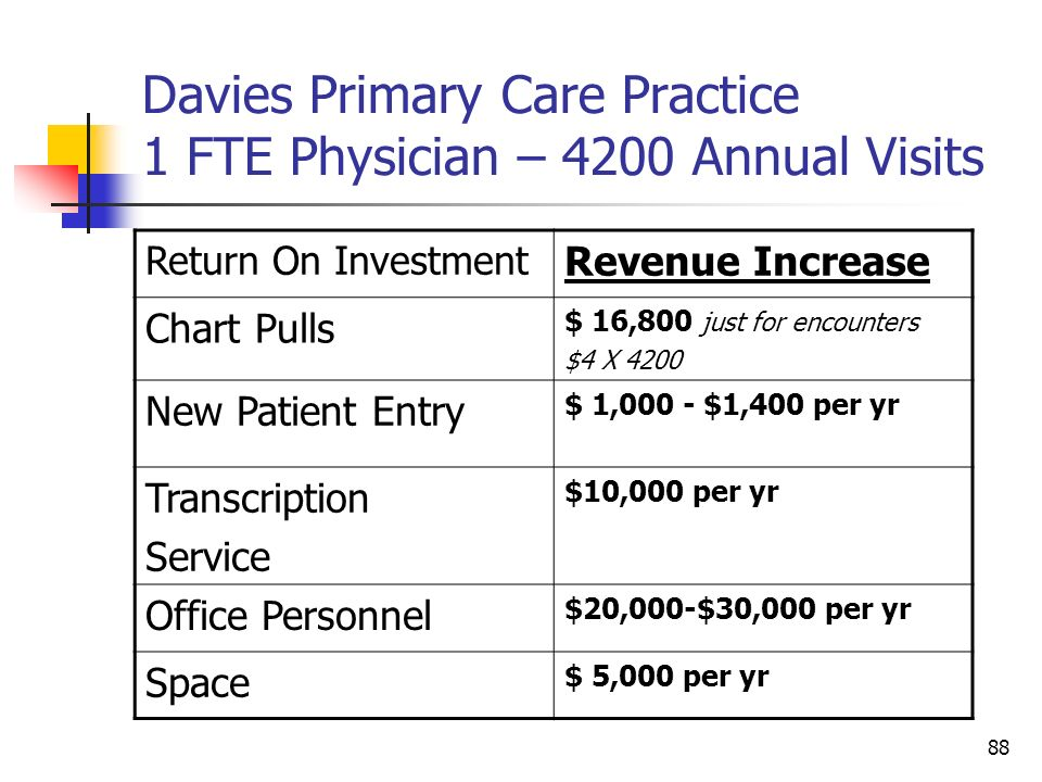 Davies Primary Care Practice 1 FTE Physician – 4200 Annual Visits