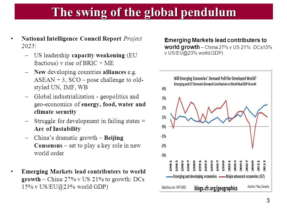 The swing of the global pendulum