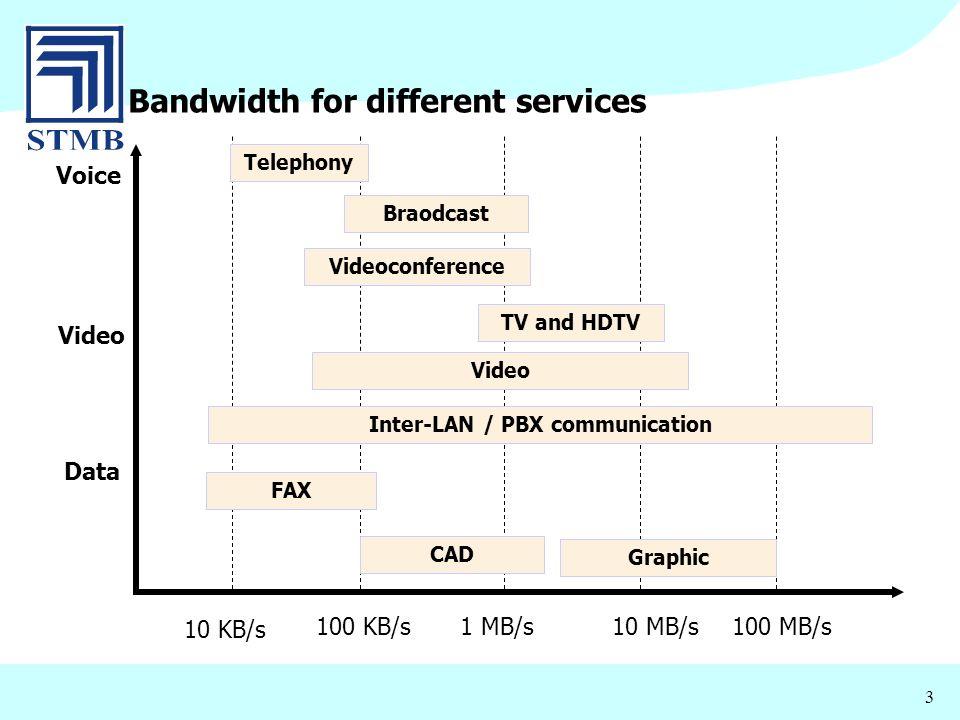 Inter-LAN / PBX communication
