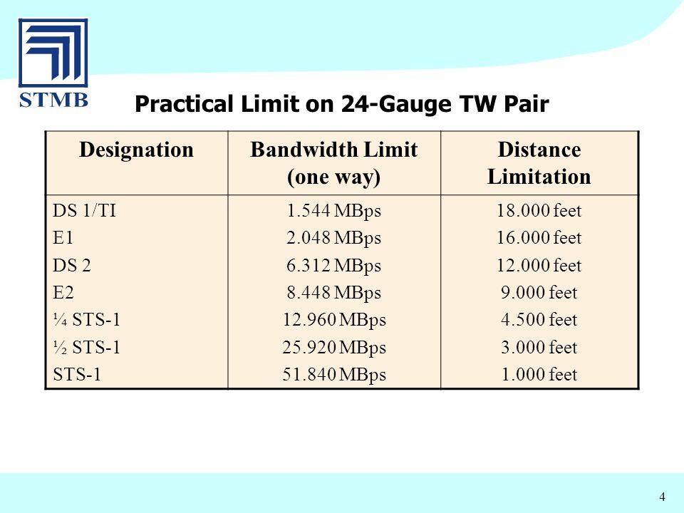 Practical Limit on 24-Gauge TW Pair Bandwidth Limit (one way)