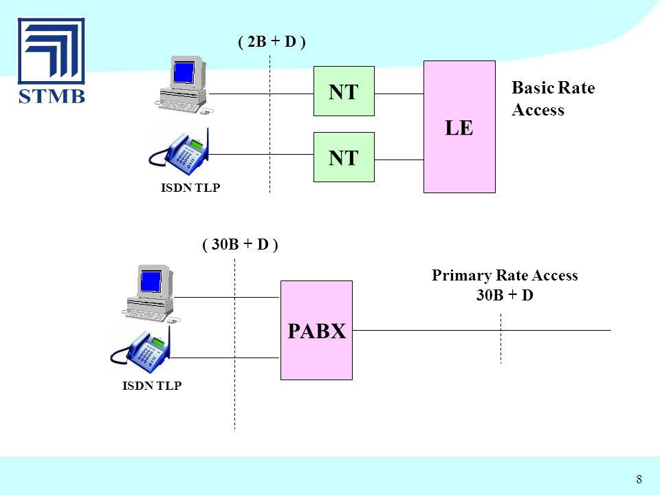 NT LE NT PABX Basic Rate Access ( 2B + D ) ( 30B + D )