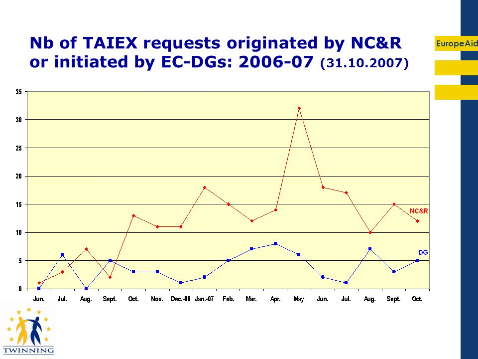 Nb of TAIEX requests originated by NC&R or initiated by EC-DGs: 2006-07 (31.10.2007)