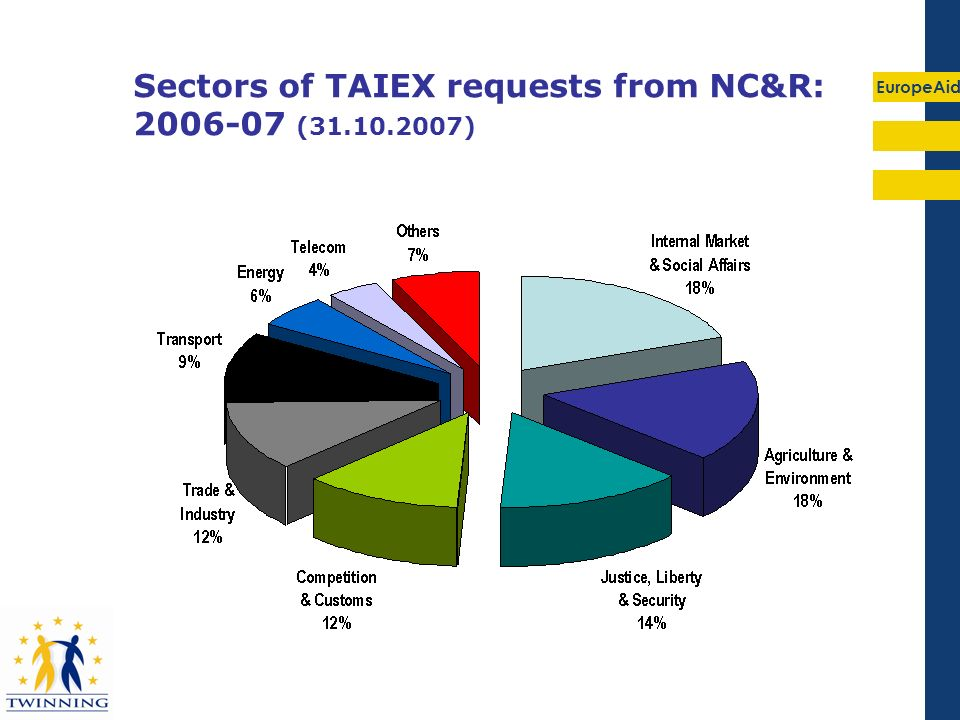 Sectors of TAIEX requests from NC&R: 2006-07 (31.10.2007)